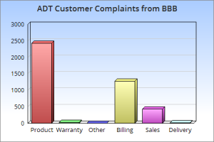 ADT Complaints From BBB