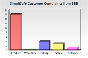 SimpliSafe Complaints From BBB